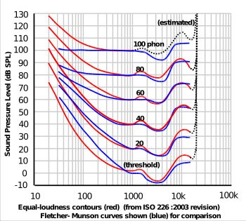 Equal-loudness-curve.jpg